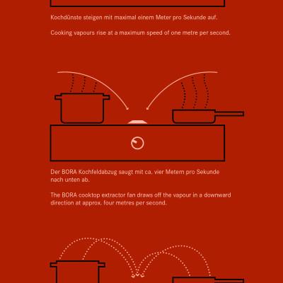 Das-Bora-Dunstabzugssystem-Thiemann