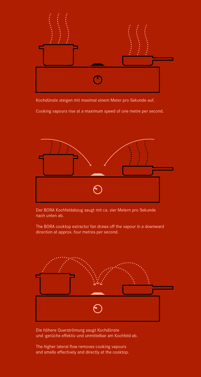 dunstabzug bora h ndler overath k ln der dunstabzug nach unten. Black Bedroom Furniture Sets. Home Design Ideas